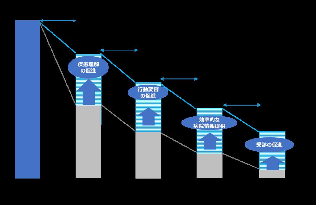 疾患啓発(DTC)におけるデジタルマーケティングの障壁