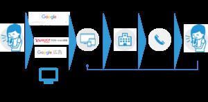ペイシェントジャーニーにおいて疾患啓発(DTC)のデジタルマーケティング活用法