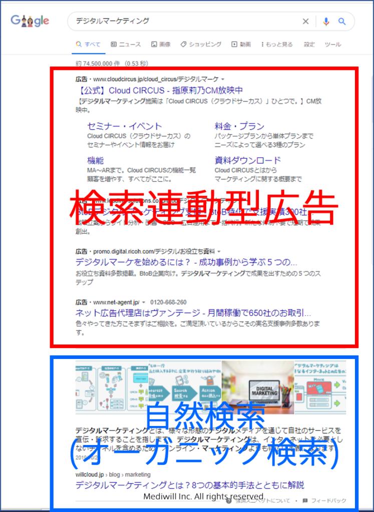 検索連動型広告とは
