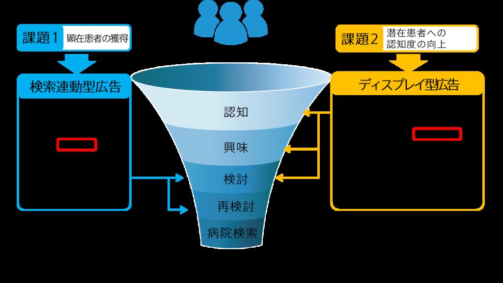 検索連動型広告とディスプレイ型広告の特徴比較
